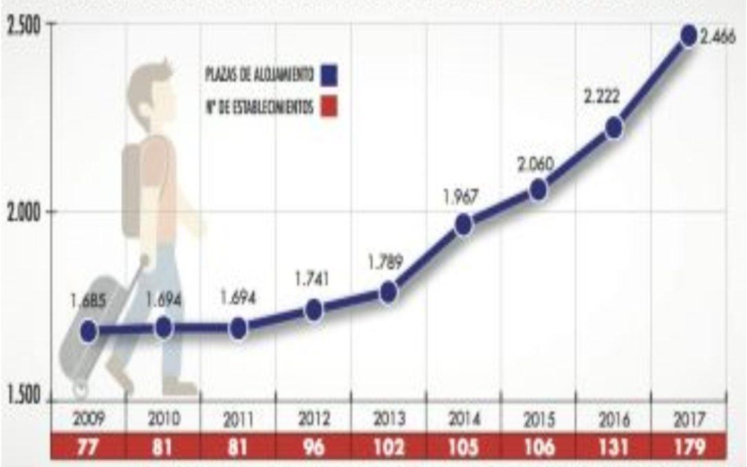 Noticia Diario de Teruel: El número de plazas de alojamientos turísticos en la ciudad de Teruel aumenta un 46% en nueve años