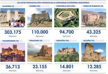 Noticia Diario de Teruel: Cuatro castillos de Teruel continúan entre los ocho más visitados de todo Aragón