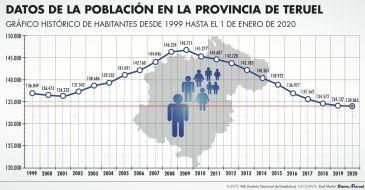 Noticia Diario de Teruel: La provincia de Teruel perdió 72 habitantes en 2019, la menor cifra de los últimos 11 años